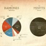 What Ramones and Misfits want